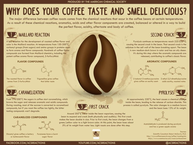 ACS-Why Does Your Coffee Taste and Smell Delicious