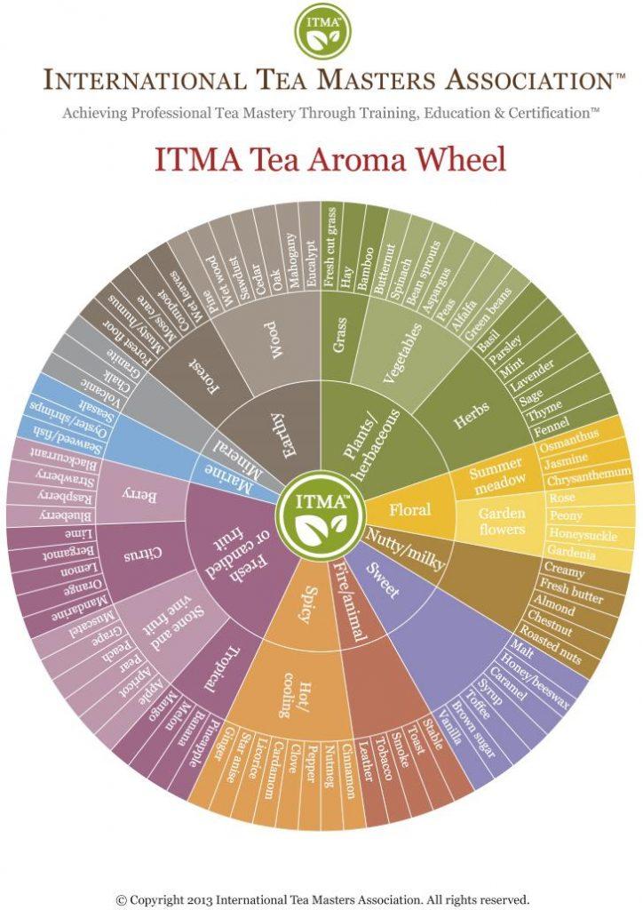 ITMA-Flavor-Wheel